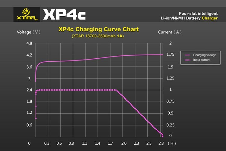 Battery charging voltage chart